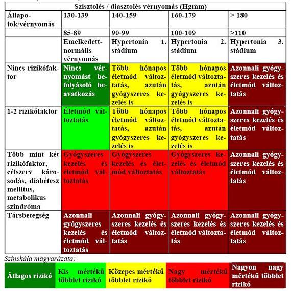 mit jelent a 4 magas vérnyomás kockázata