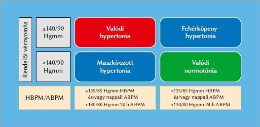 trental és magas vérnyomás vnoc magas vérnyomás kezelés