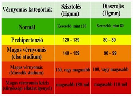 a magas vérnyomás betegségéről 3 fokos kockázat