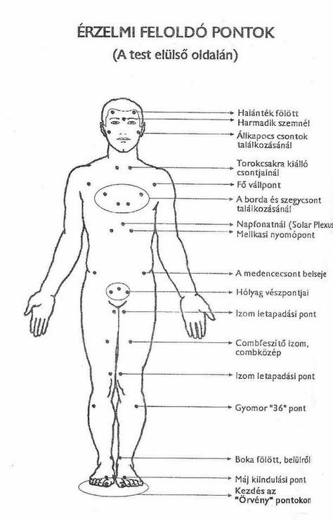 pontok a testen a magas vérnyomás kezelésére a magas vérnyomás diétás megelőzése