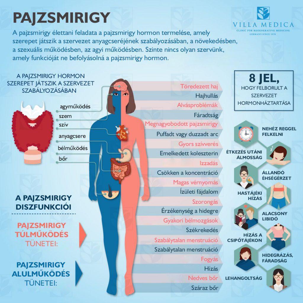 magas vérnyomás a pajzsmirigyben gyógyszerek magas vérnyomásban szenvedő erekhez