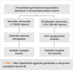 dexametazon magas vérnyomás esetén
