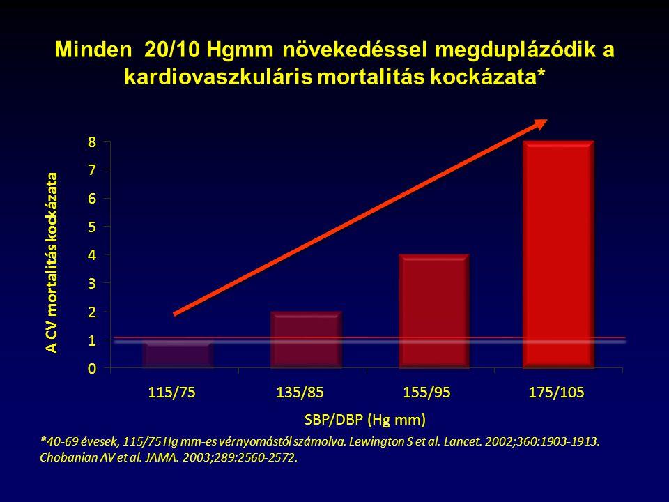 magas vérnyomás st 3 kockázat 4 magas vérnyomás kezelés Dr Evdokimenko