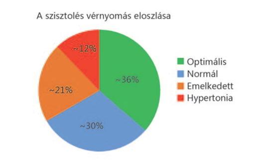 magas vérnyomás kezelése gyógyszeres kezelés nélkül Kozirev magas vérnyomása