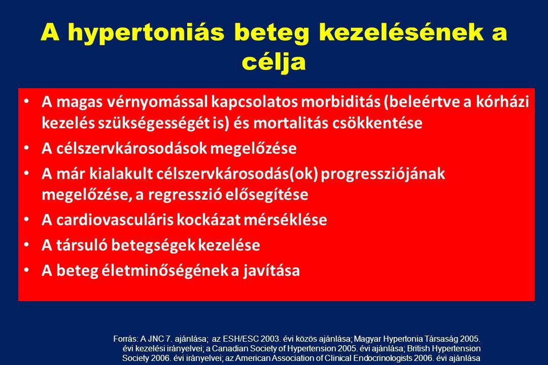 Az ICD betegség kódolja a magas vérnyomást lehetséges-e gőzfürdőzni magas vérnyomású szaunában