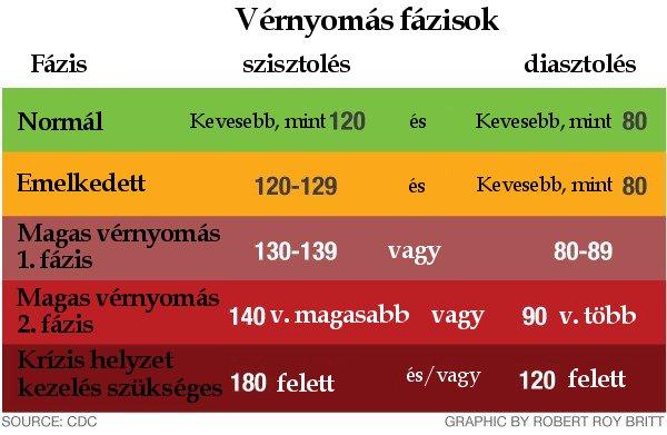 az embereknél a magas vérnyomás domináns a trental és magas vérnyomás