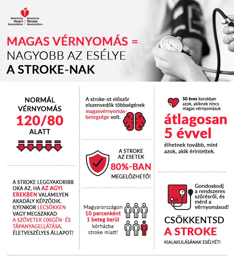 Normál vérnyomás kapszula - 60db