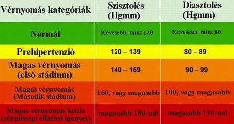 ital magas vérnyomás esetén a k magas vérnyomás egy 40 éves férfiban