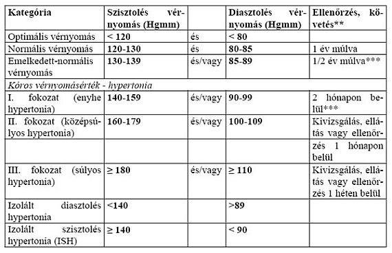 fokozatú magas vérnyomás
