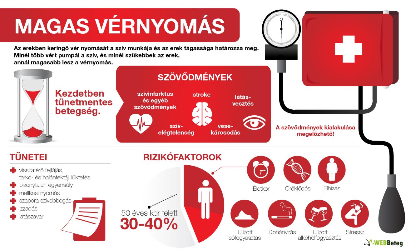 termékek magas vérnyomás kezelésére magas vérnyomás testnevelés videó