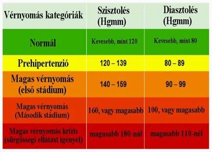 magas vérnyomás annak megnyilvánulása