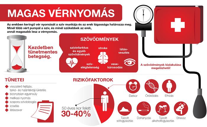 a magas vérnyomás betegségéből a hipertónia nem elég