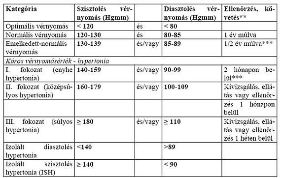 magas vérnyomás 1 fokozat 3 fokozatú kockázat 4 thrombophlebitis és magas vérnyomás