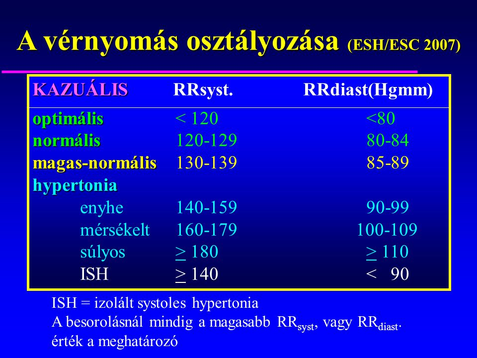 endokrin hipertónia tünetei a magas vérnyomás pulzusának tünetei