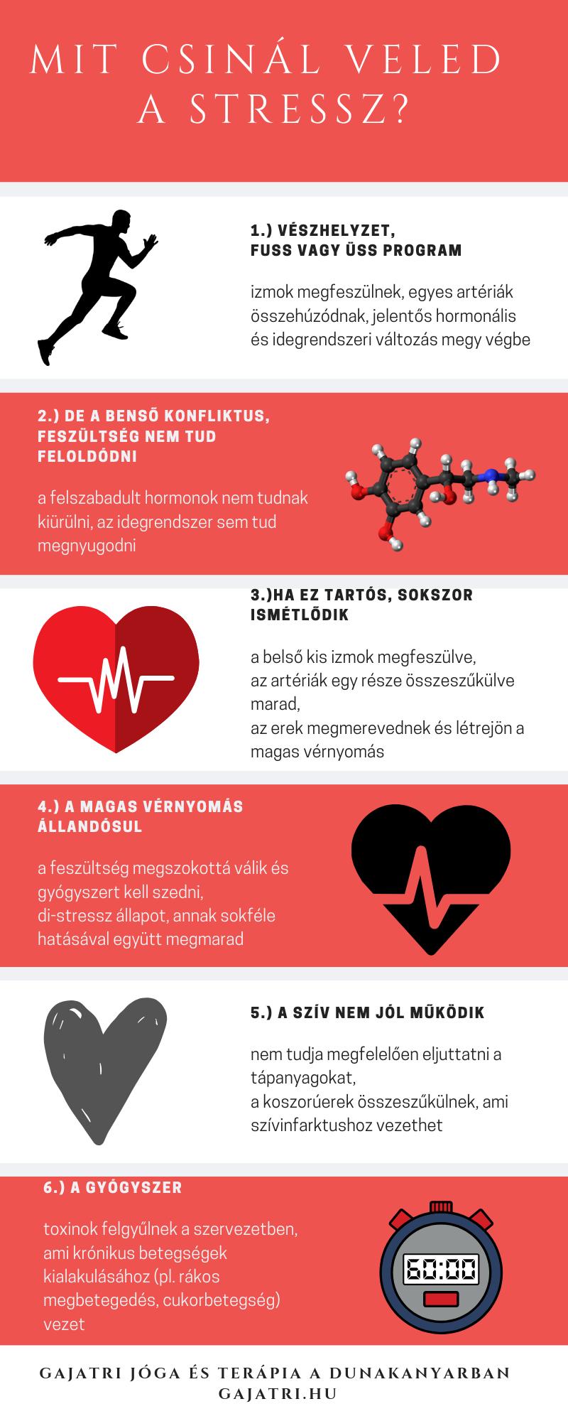 magas vérnyomás 1 2 fokos kezelés magas vérnyomás ödéma