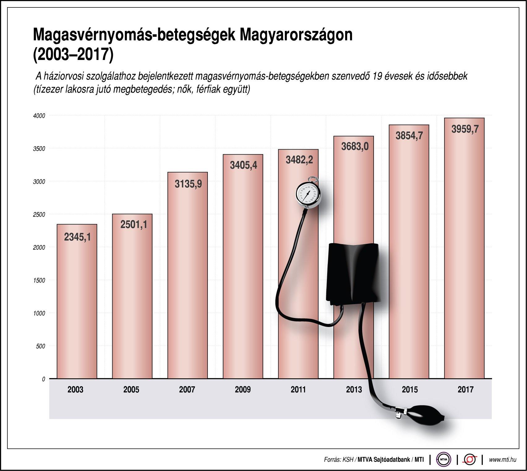 a magas vérnyomásban szenvedők száma a magas vérnyomás elemzésének diagnosztikája