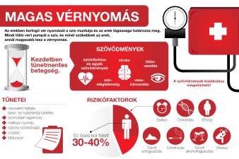 hipertóniás milyen nyomás magas vérnyomás vizet inni