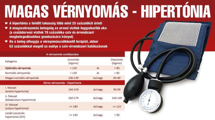 hogy a cékla hogyan kezeli a magas vérnyomást a magas vérnyomás jelei emberekben