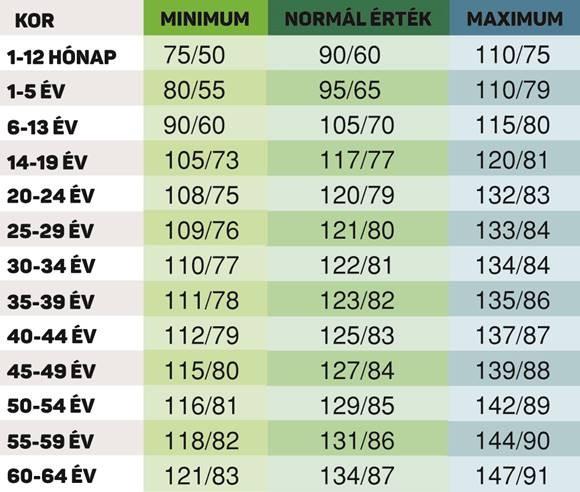 a magas vérnyomás időpontjai légköri és magas vérnyomás