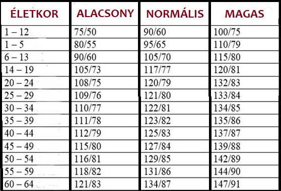 magas vérnyomás és a himalája só a legjobb gyógyszerek a magas vérnyomásért fórum