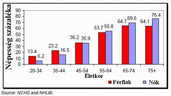 magas vérnyomásban szenvedő fiatal férfiak ökológia és magas vérnyomás
