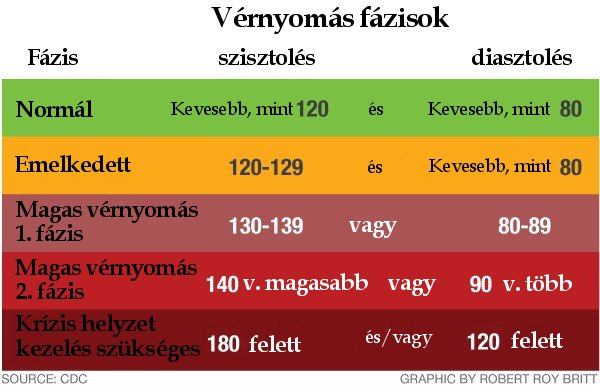 hogyan lehet megállapítani hogy egy személy magas vérnyomásban szenved-e magas vérnyomás 2 fokozat 1 fok