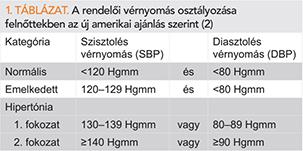magas vérnyomás osztályozási táblázat