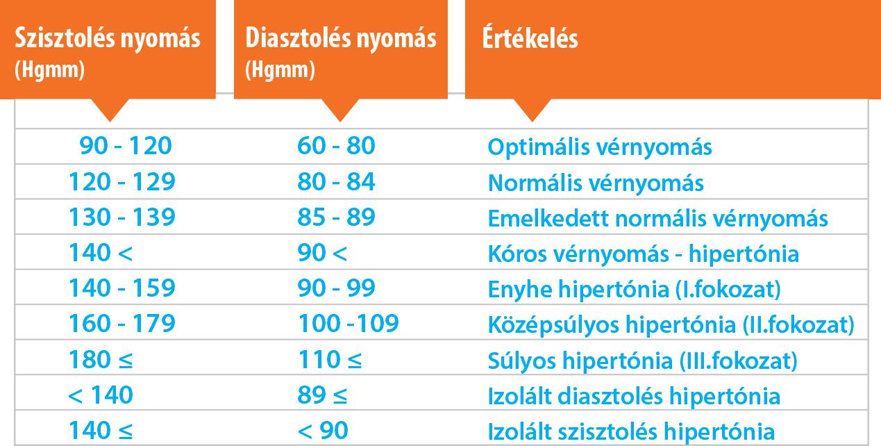 magas vérnyomás 120–80 nyomással