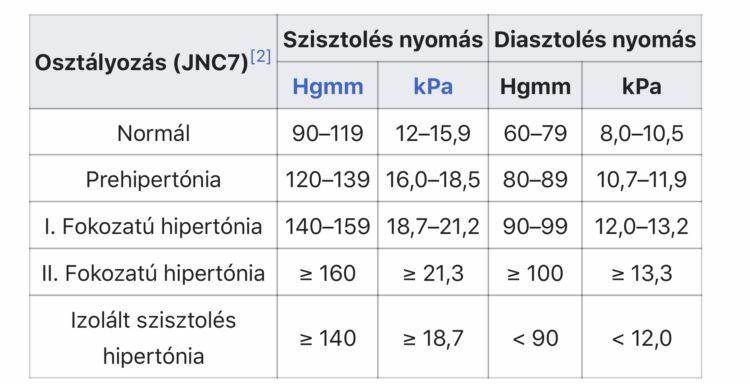 magas vérnyomás 2 csoport magas vérnyomás elleni gyógyszerek 2020