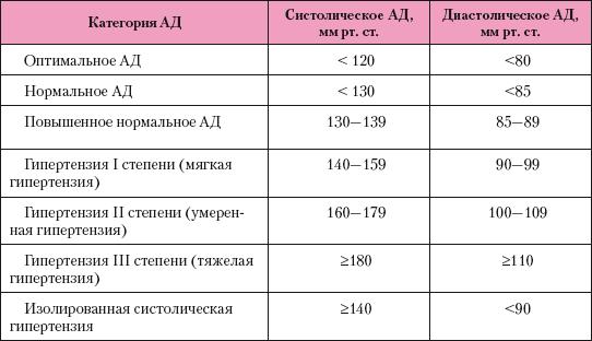 magas vérnyomás 2 fok 3 szakasz prediktív hipertóniában