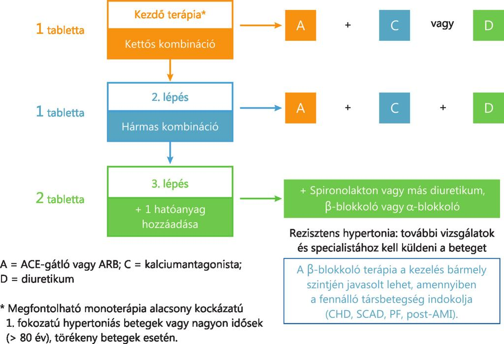 magas vérnyomás 2 fokozatú kockázat3
