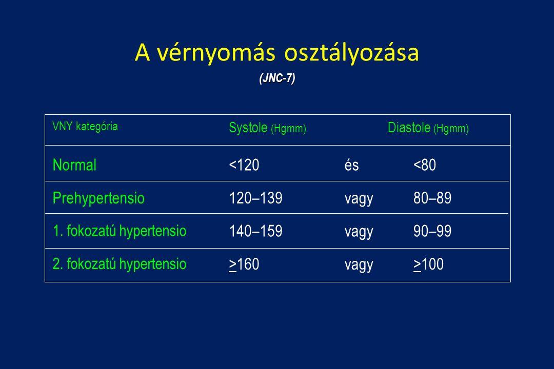 jégkorong magas vérnyomás ellen bőrbetegség magas vérnyomás