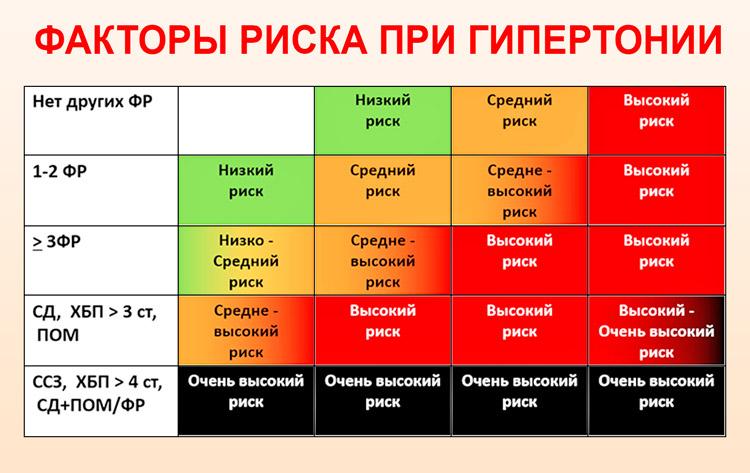 magas vérnyomás 3 fok 1 fokozat kockázata 4
