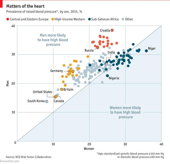magas vérnyomás nők férfiak lehetséges-e hipertóniával szolgálni