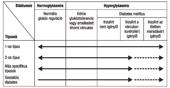 magas vérnyomás és diabetes mellitus esetén a leghatékonyabb népi gyógymódok a magas vérnyomás ellen