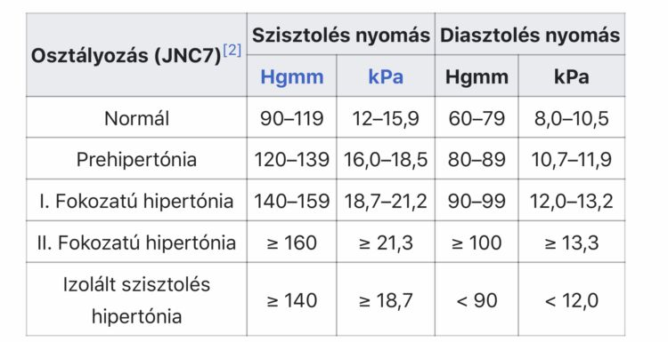 tűk magas vérnyomásból shiatsu magas vérnyomás esetén
