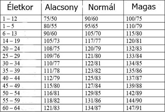 magas vérnyomás 1 2 3 fok és leírás