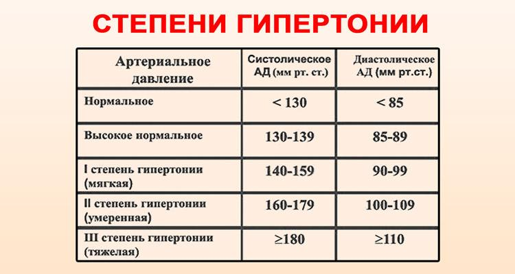 2 fokozatú magas vérnyomás 3 fokozat másodfokú hipertónia kockázata 4