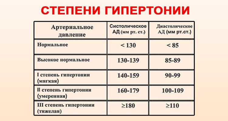 2 fokozatú magas vérnyomás 3 fokozat hipertóniás intézkedések