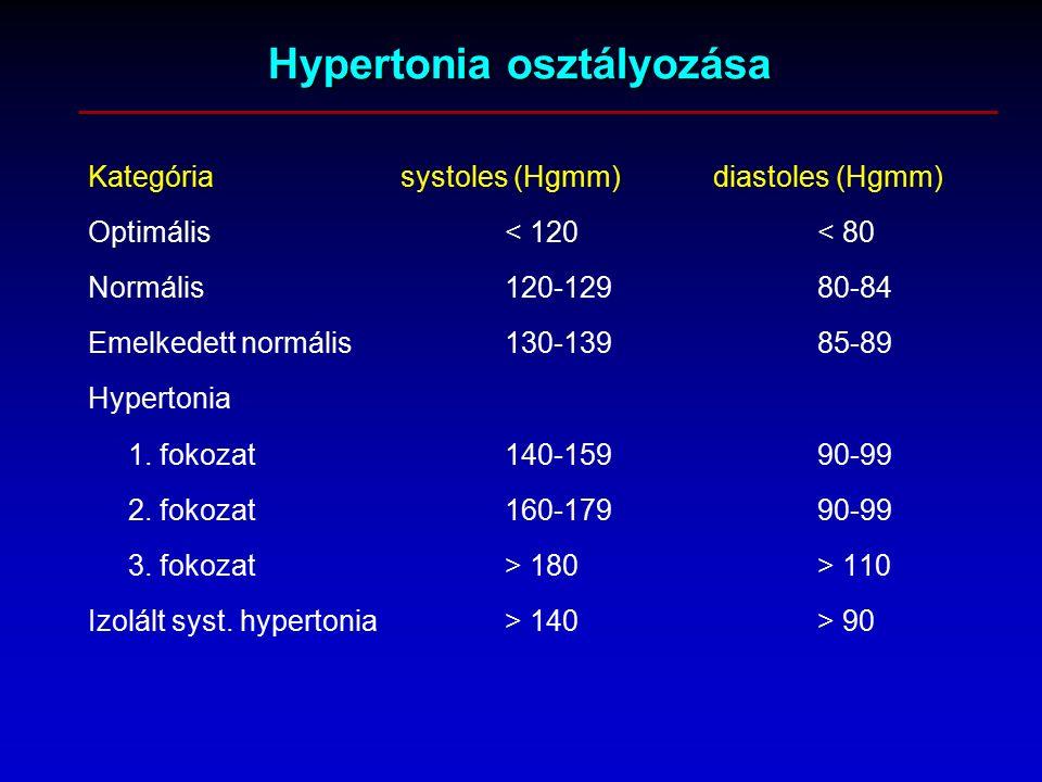 hol kezelik jobban a magas vérnyomást az EKG következtetése a magas vérnyomásban
